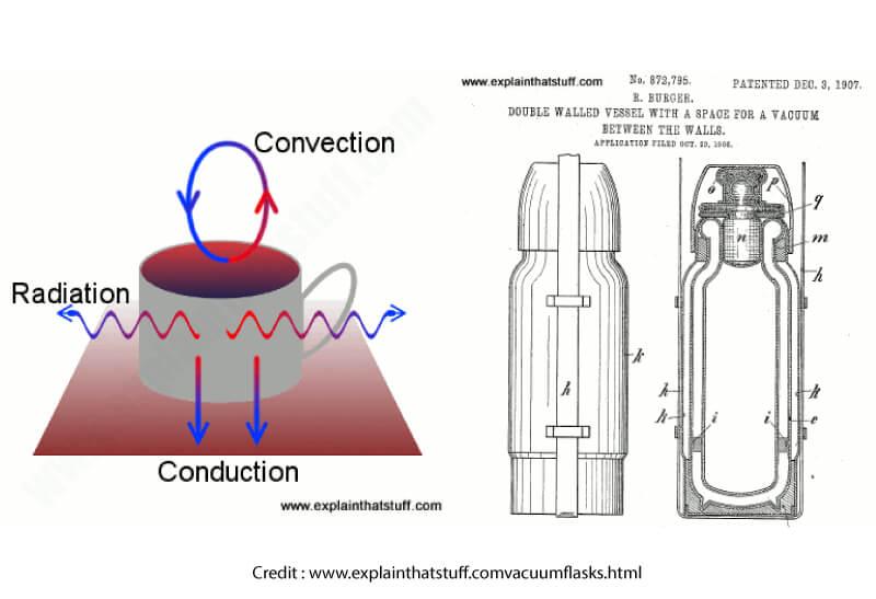 การออกแบบของกระบอกน้ำเก็บความร้อน เย็นที่เข้าใจผู้ใช้งาน ภาพที่ 2