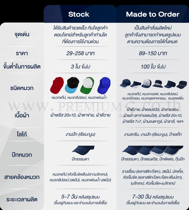 ตารางเปรียบเทียบ-หมวกพรีเมี่ยม แบบ Stock & Made to Order
